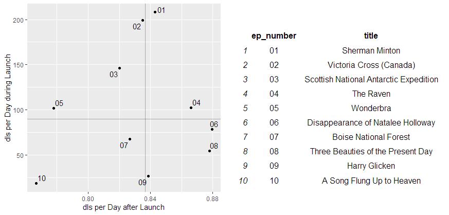 podlover_performance